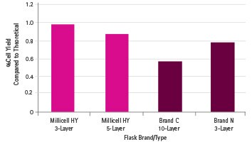 Comparison of cell yield between Millicell HY flasks and other multilayer cell culture flasks.