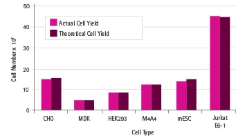 HY Pask works well with many different cell types.