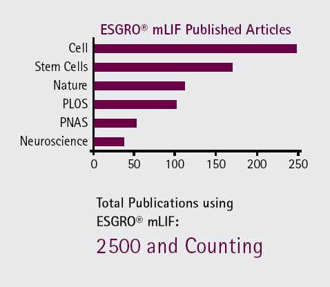 Merck:/Freestyle/BI-Bioscience/Cell-Culture/stem-cell-images/stem-cell-journals-chart-no-heading.jpg