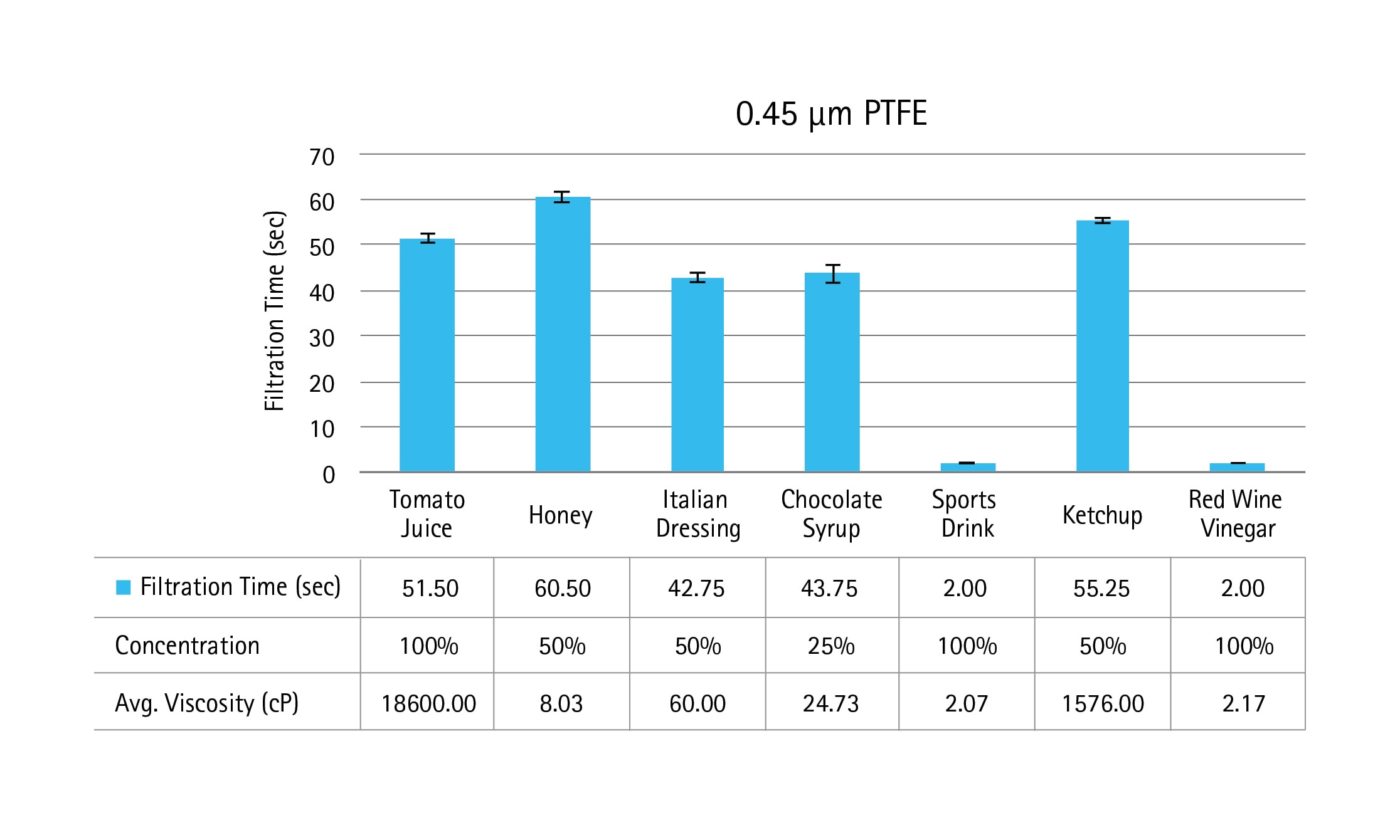 0.45 µm PTFE membrane filtration times using the Samplicity® filtration System