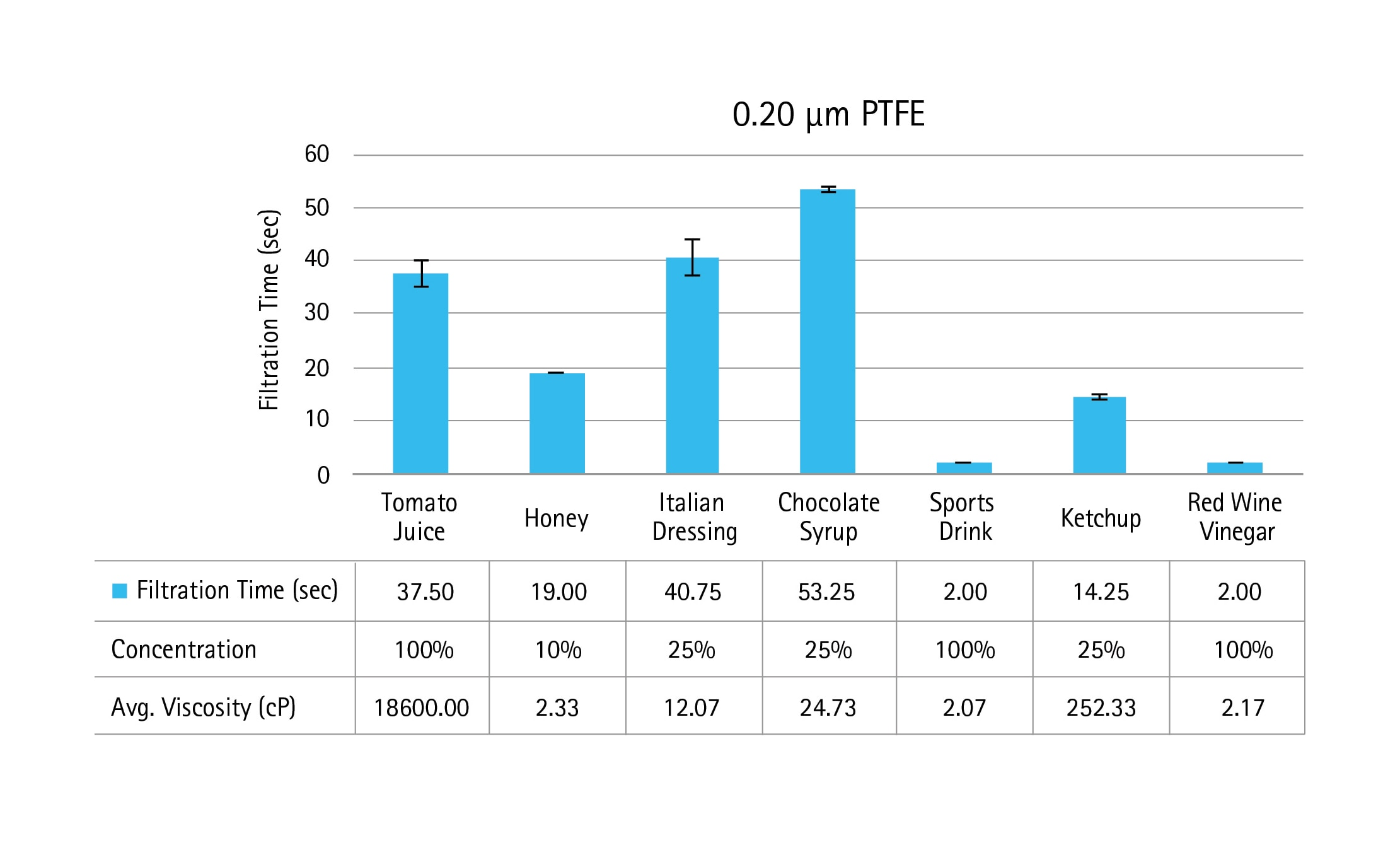 0.20 µm PTFE membrane filtration times using the Samplicity® filtration System