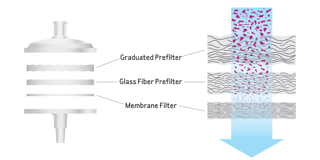 A multi-layer filter can improve throughput of high particulate/viscous samples.