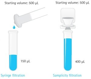 The Samplicity® filtration system sample yield comparison to syringe filtration