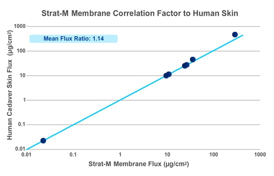 Strat-M® membrane correlation factor compared to human skin