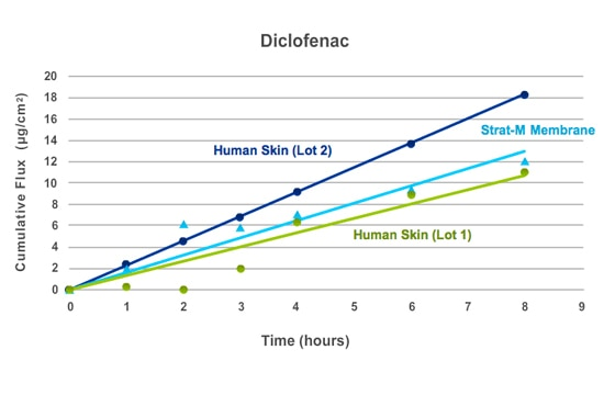 Strat-M® transdermal diffusion membrane compound data