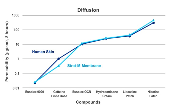 Strat-M® membrane diffusion rate compared to human skin