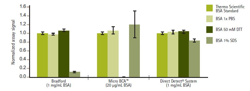 Direct Detect® outperforms Bradford assay, BCA protein assay, and lowry assay for protein quantitation