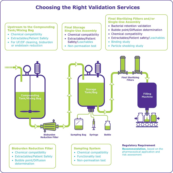 BioReliance® Validation Services, Extractables & Leachables Testing Compatibility Testing, Bacterial Retention Testing