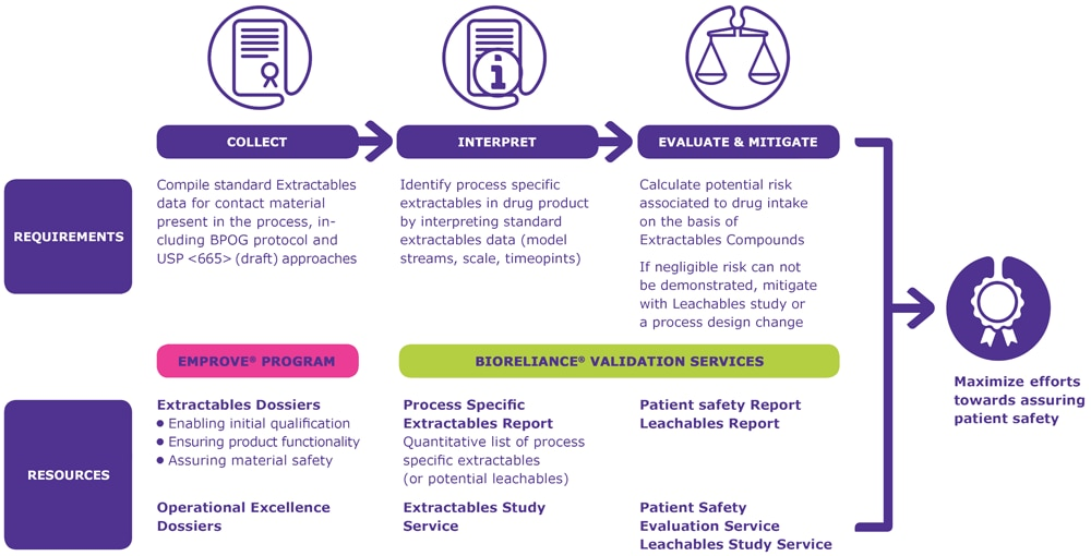 Emprove and BioReliance