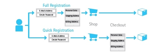 What is the difference between a Full and a Quick Registration