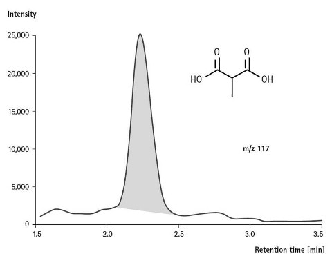 Merck:/Freestyle/LE-Lab-Essentials/Chromatography/Diagrams/LE-SeQuant ZIC-Bioanalysis of methyl malonic acid-480x384-03042014.jpg