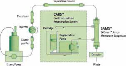 SeQuant® CARS and SAMS | Analytics and Sample Preparation ...