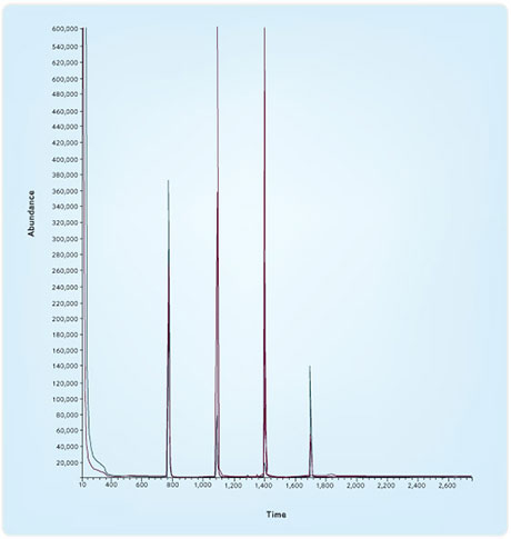 Water for Gas Chromatography (GC) - Impact of Water
