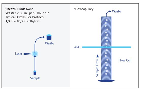 direct sampling using the patented microcepillary system requires no sheath fluid